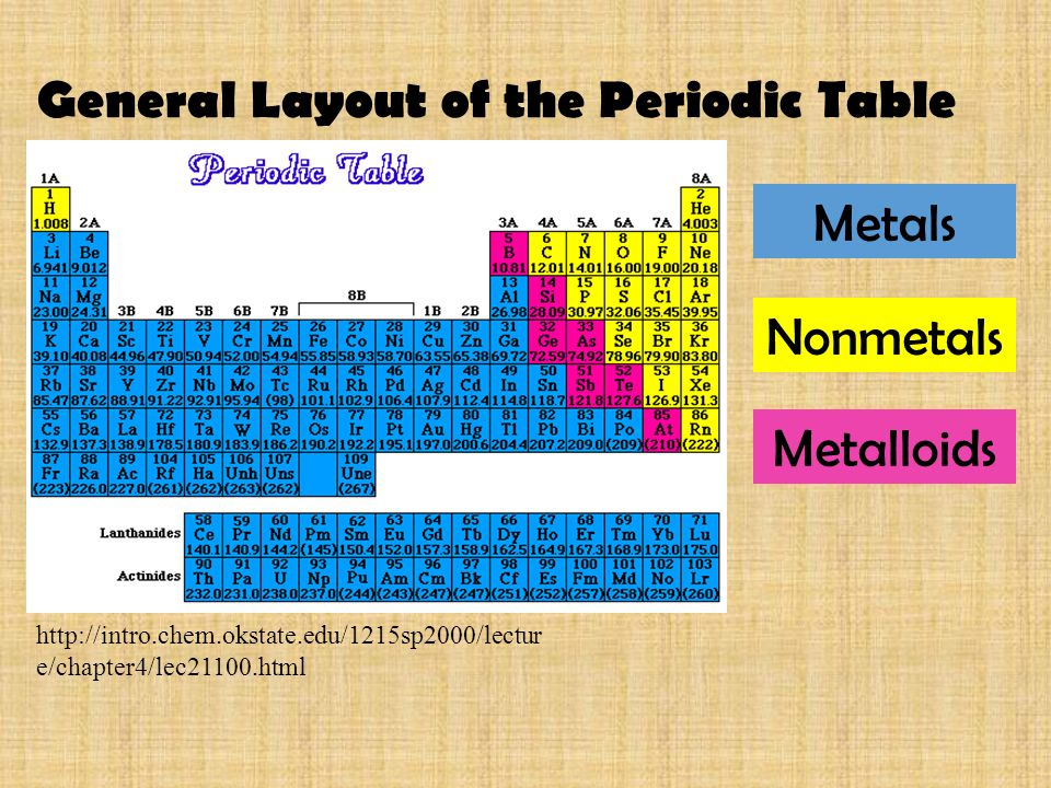 Metals Nonmetals Metalloids General Layout Of The Periodic Table. The Periodic  Table Of Elements Ppt Online