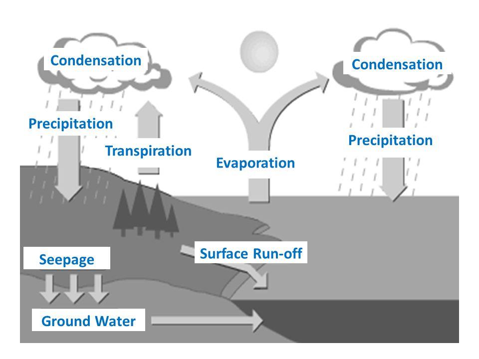 Evaporation Condensation And Precipitation Infiltration Groundwater Run Tranpiration