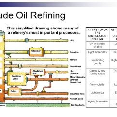 Oil Refining Process Diagram Solar Energy Flow Crude & Upgrading - Ppt Video Online Download