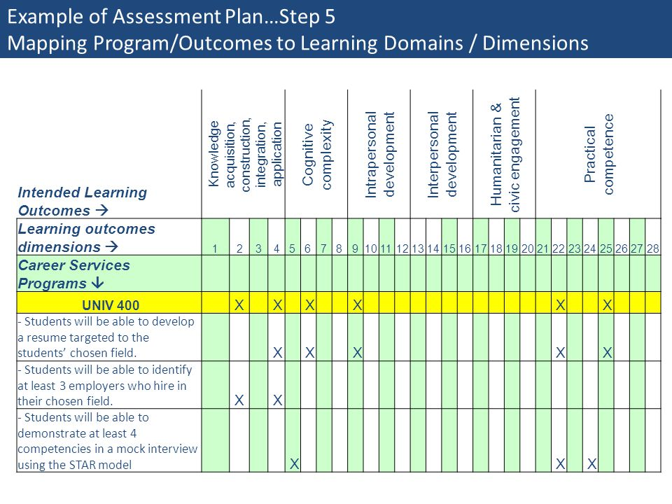 CAS's New Learning Domains Using Them In Your Assessment