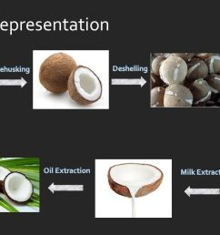virgin coconut oil extraction process ppt video online manufacturing process flow diagram js process flow diagram [ 1280 x 720 Pixel ]
