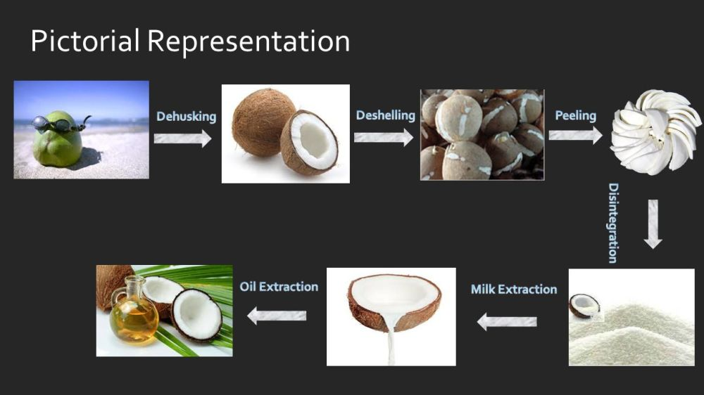 medium resolution of virgin coconut oil extraction process ppt video online manufacturing process flow diagram js process flow diagram