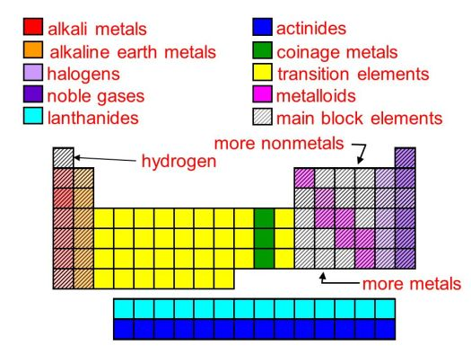 Table displaying alkali metals alkaline earth metals halogens and periodic table with metals semimetals nonmetals and halogens periodic table with metals semimetals nonmetals and halogens urtaz Image collections