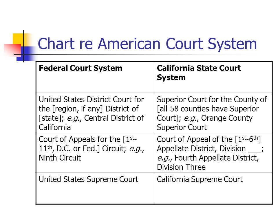 california court system diagram 1980 jeep cj wiring federal and structure rh airfreshener club pyramid flow chart