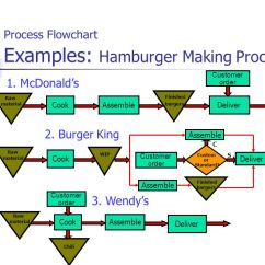 Food Process Flow Diagram Symbols Chevy 350 Engine Wiring Mba 8452 Systems And Operations Management - Ppt Video Online Download