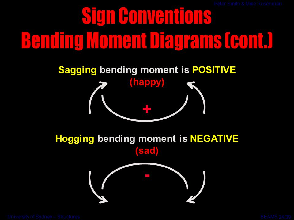 how to draw shear and bending moment diagrams 2009 pontiac vibe radio wiring diagram beams extremely common structural element - ppt video online download
