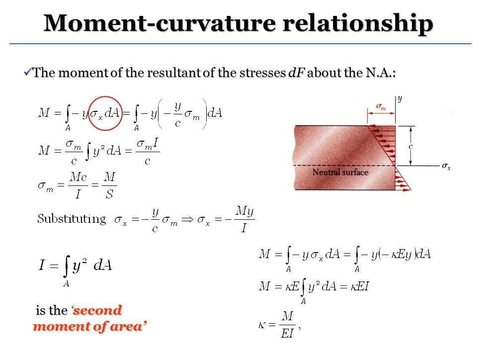 bending moment diagram for cantilever beam tp100 ignition module wiring shear force and - ppt video online download