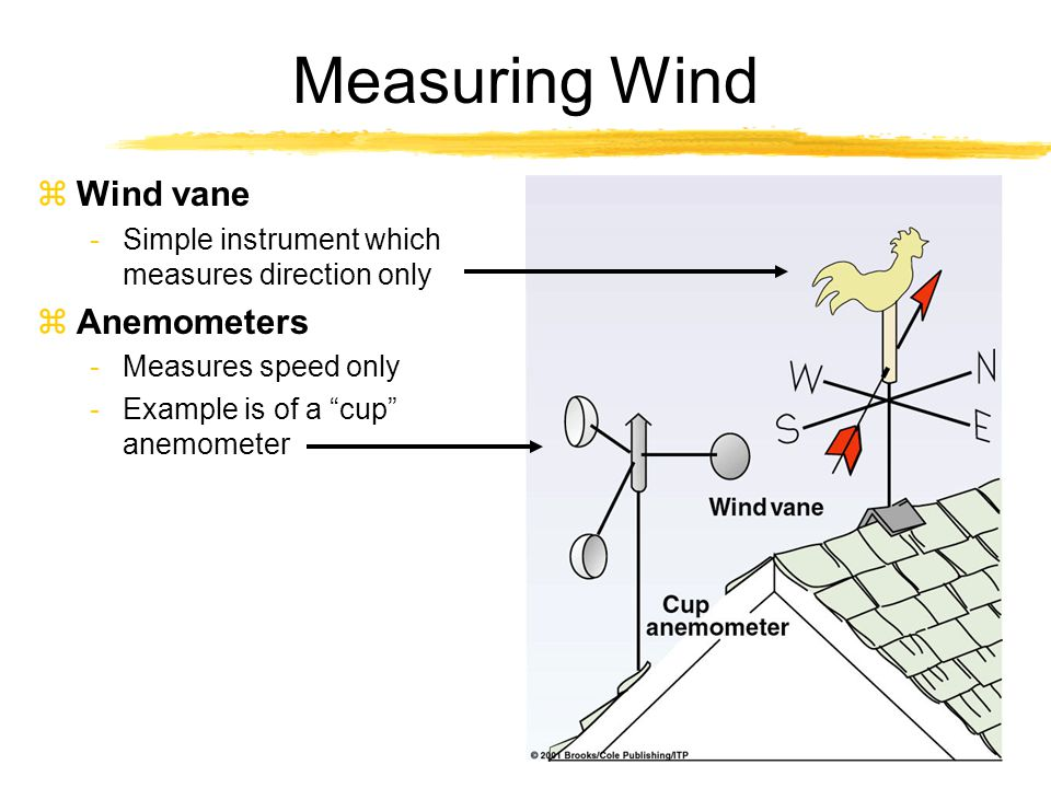 Used Tools Measuring Wind Direction