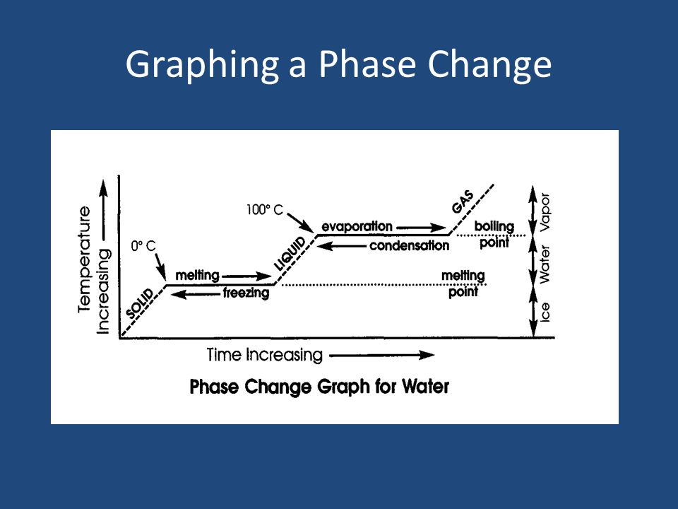phase change of water diagram vfd wiring changes. - ppt video online download