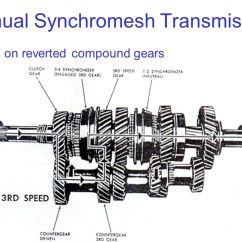 Gear Ratio Diagram Craftsman Riding Lawn Mower Lt1000 Wiring All Figures Taken From Design Of Machinery, 3rd Ed. Robert Norton Ppt Video Online Download