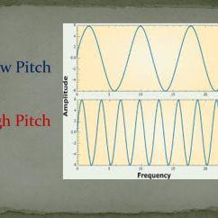 Mechanical Wave Diagram Yamaha Raptor 80 Carburetor Sound. - Ppt Download