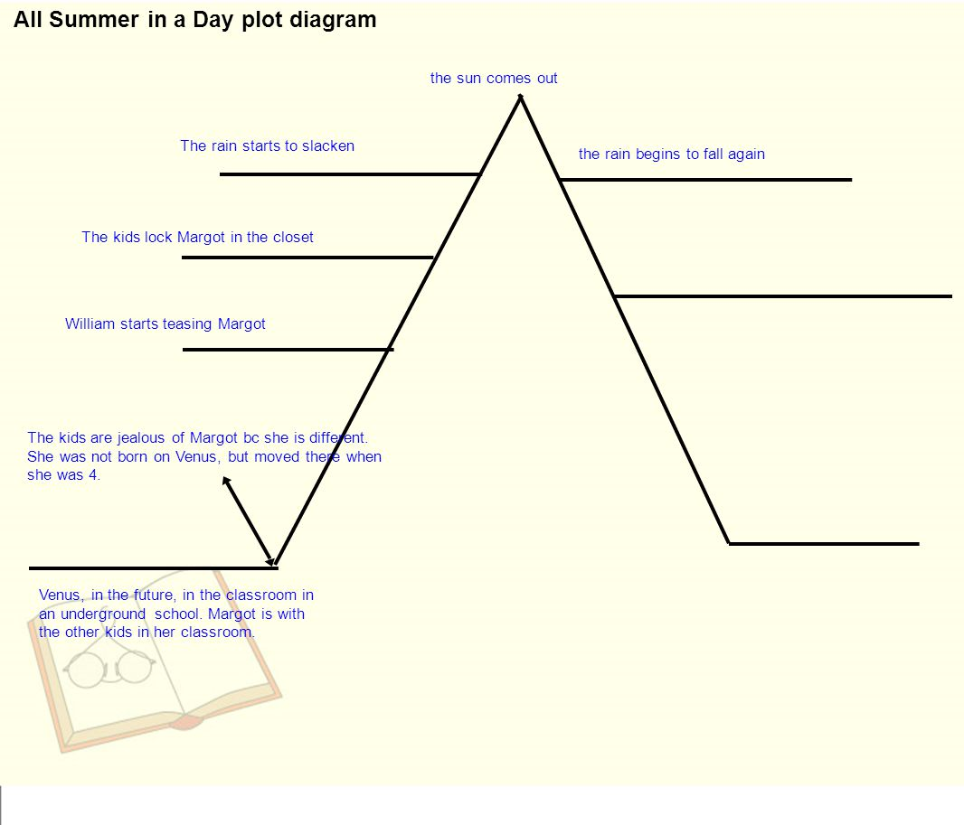 plot diagram answers pajero io radio wiring all summer in a day continued ppt video online
