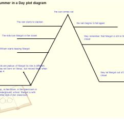 All Summer In A Day Plot Diagram 2005 Toyota 4runner Wiring Continued Ppt Video Online