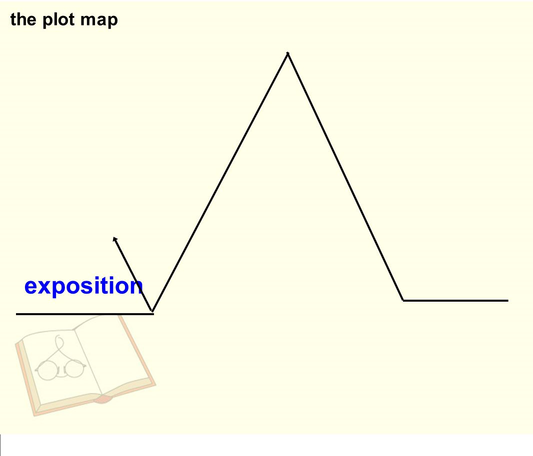 what is an exposition in a plot diagram sailboat mast wiring