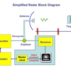 Block Diagram To Signal Flow Graph 2006 Cobalt Wiring Radar Basics  Principle Readingrat