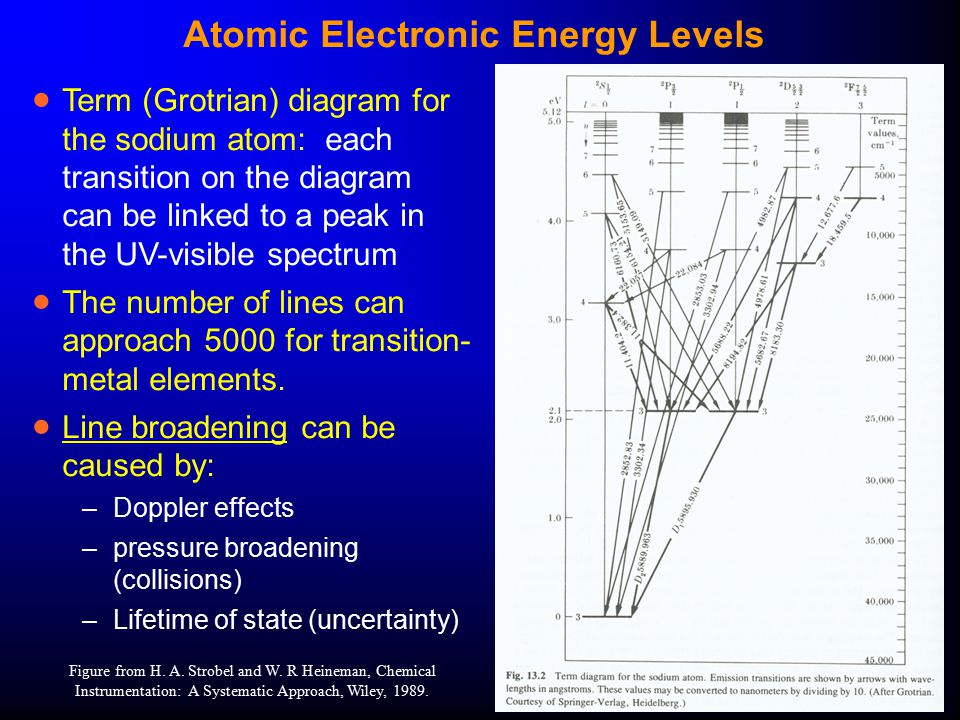 sodium atom diagram electron dot magnesium atomic uv-visible spectroscopy - ppt download