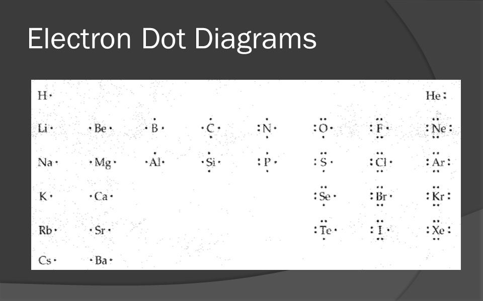 electron dot diagram for chlorine wiring 12 volt starter generator ionic bonding chapter ppt video online download