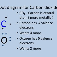 Electron Dot Diagram For N2 Nissan Sentra Radio Wiring Ionic And Covalent Bonding Lewis Structures - Ppt Video Online Download