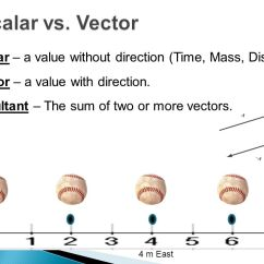 Lab Value Diagram Warn Winch Wireless Remote Wiring Displacement And Velocity - Ppt Video Online Download