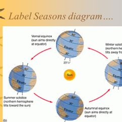 Diagram Of Summer And Winter Solstice Land Cruiser Alternator Wiring Aim: What Is The Reason For Seasons? - Ppt Download