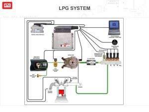 Sequent PLUG & DRIVE LPG and CNG  ppt video online download