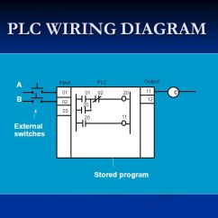 Plc Wiring Diagram Truck Radio Ladder A Is Means Of Graphically Representing The Logic Required In ...