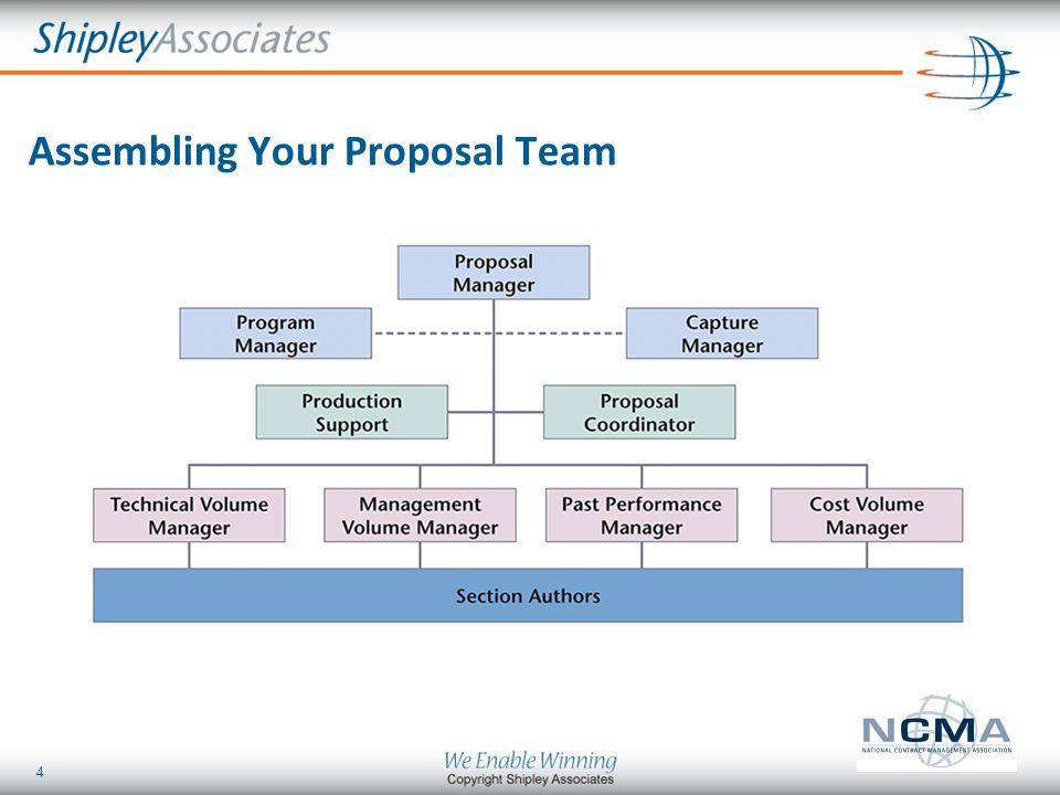 Winning Proposals Best Practices And Helpful Tools Ppt