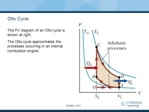 Heat Engines, Entropy and the Second Law of Thermodynamics