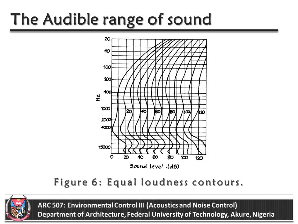BASIC CONCEPTS IN ARCHITECTURAL ACOUSTICS ENVIRONMENTAL