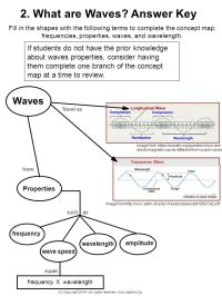 What are Waves? Answer Key