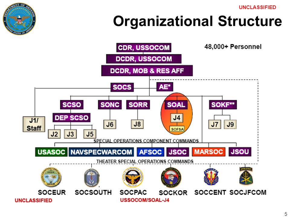 √ Ussocom Organizational Chart Pictures to Pin on Pinterest