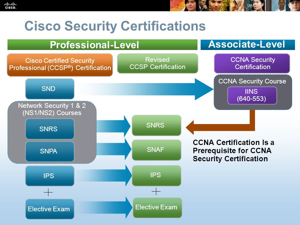 Cisco Security Technology