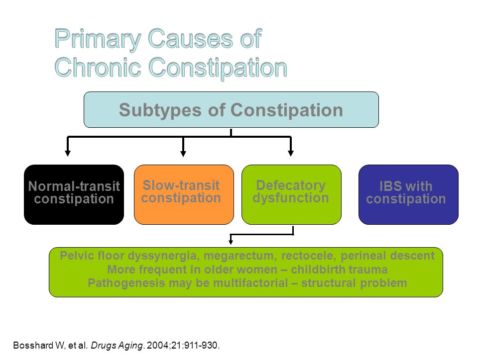 Constipation in the elderly All backed up and no where to