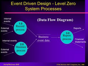 Flowcharting and Data Flow Diagrams  ppt download