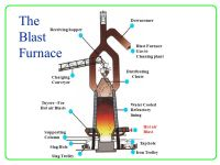 The production of Iron and Steel - ppt video online download
