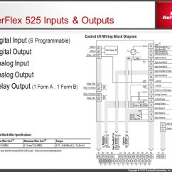 Control Wiring Diagram Of Vfd Beetle Insect Parts Powerflex 525 – Powerking.co