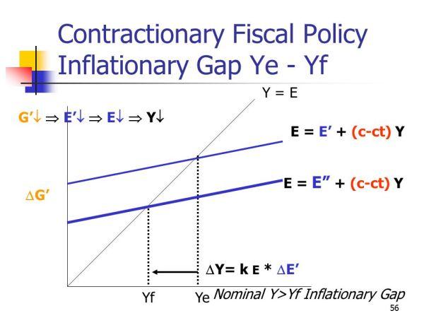 Simple Keynesian Model ppt video online download