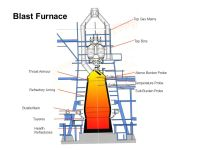 Ironmaking in the Blast Furnace Plant