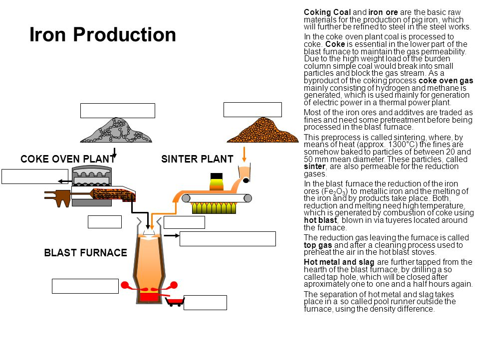 Blast Furnace For Sintering Plant Pictures to Pin on