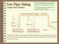 Lp Gas Pipe Sizing