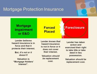 Mortgage Insurance How Does It Protect You From Foreclosure