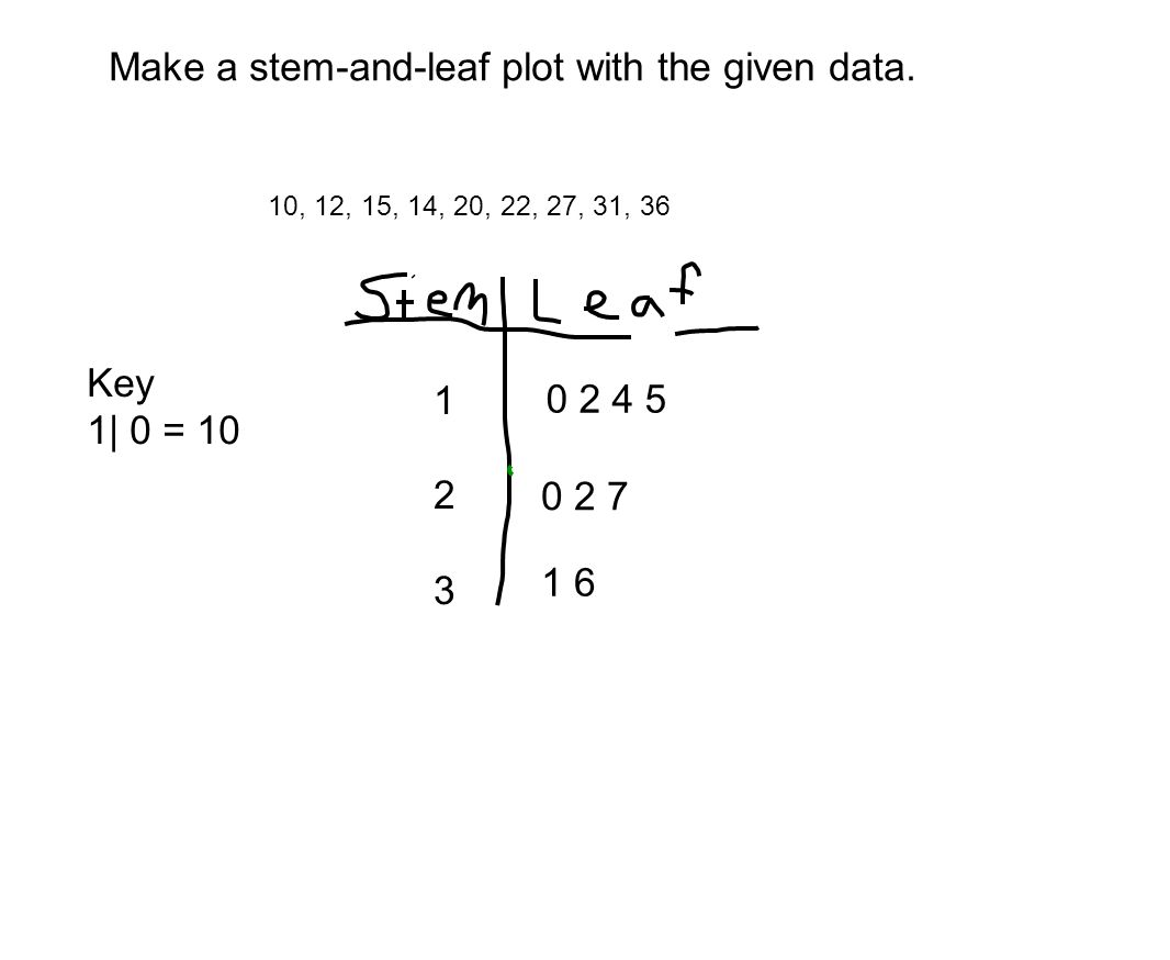 Draw Stem And Leaf Plot For The Given Data