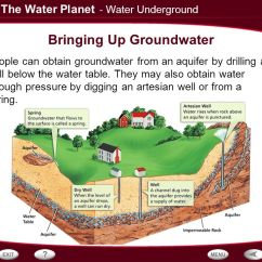 Soil Layers Diagram Vehicle Part Names Table Of Contents The Properties Water On Earth Surface - Ppt Video Online Download