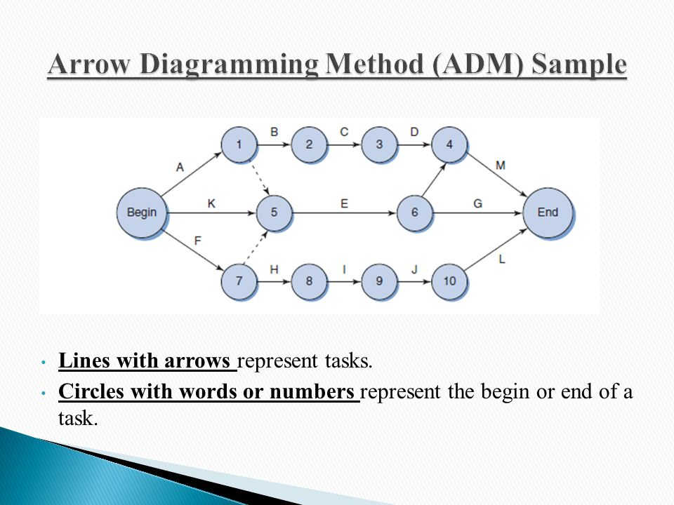 precedence diagram method project management 3 way switch wiring more than one light time - ppt video online download