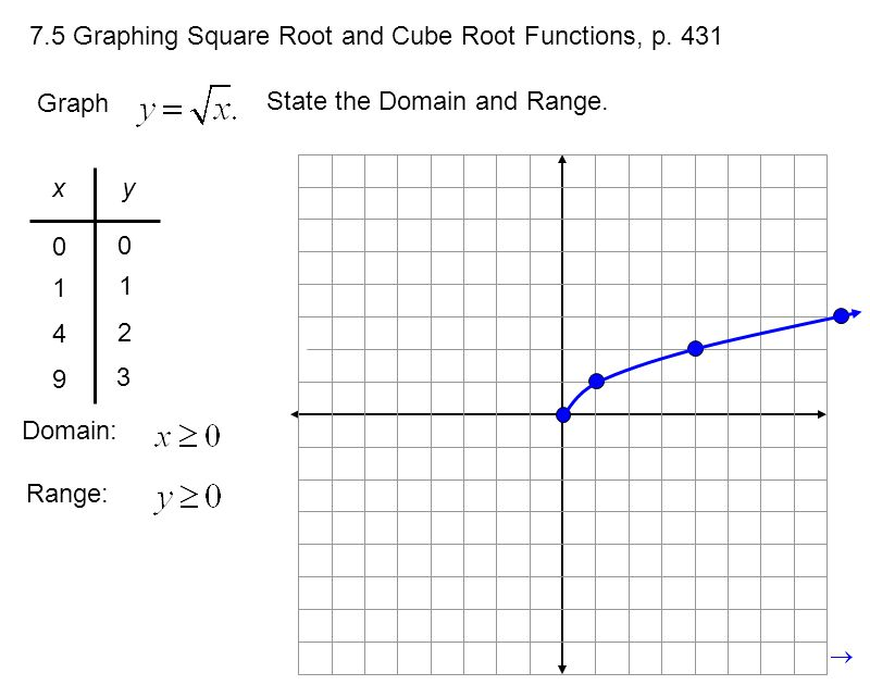 How To Find Range Of A Function Square Root  Les Bauxde