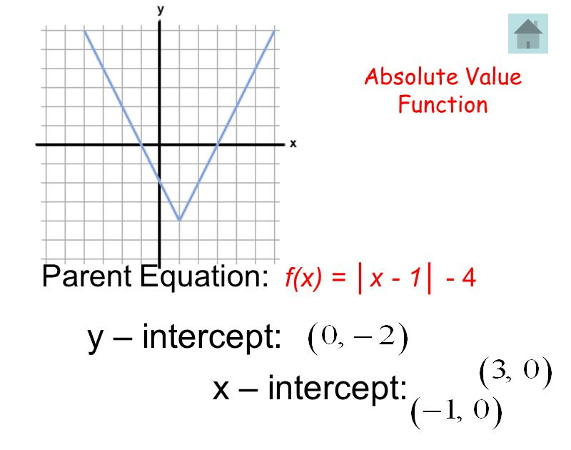Online Graphing Calculator With X And Y Intercepts