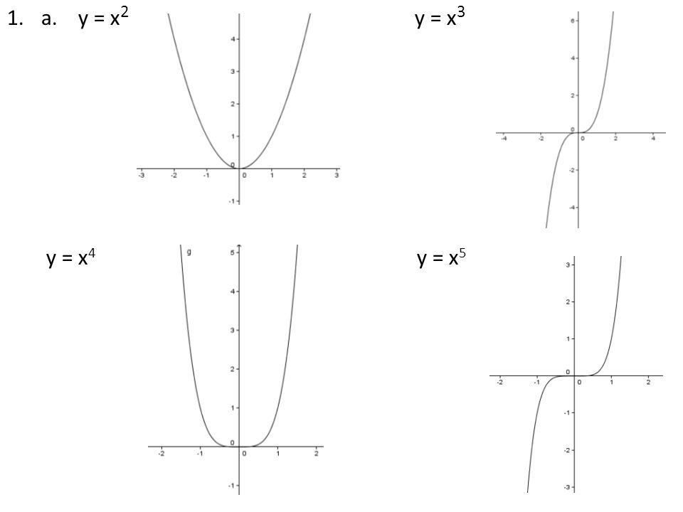 POLYNOMIAL PATTERNS Learning Task: (nomial means name or