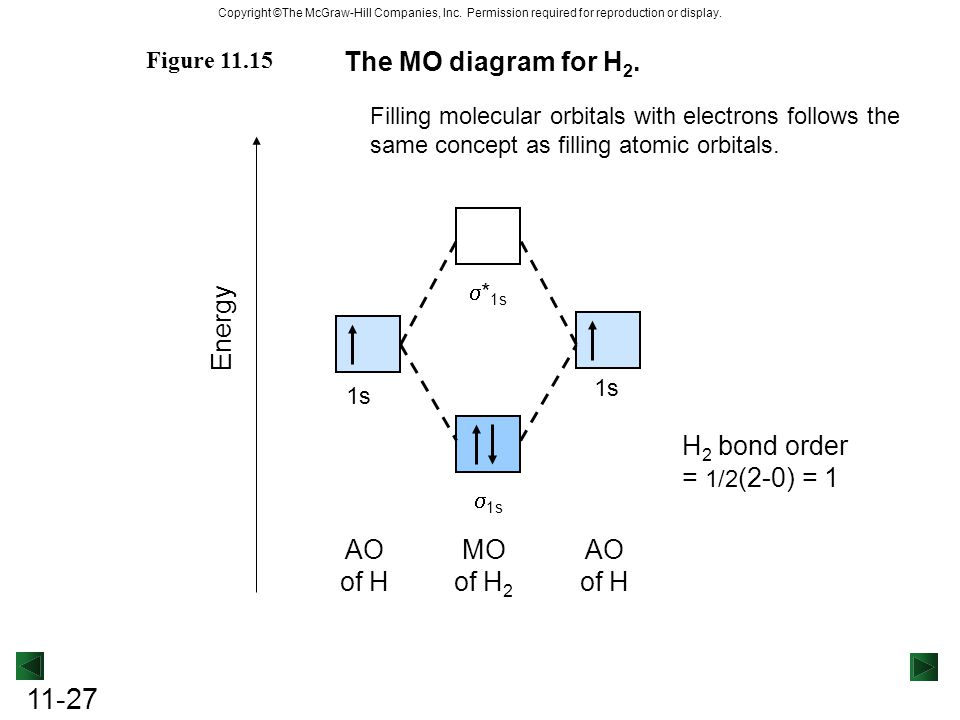 molecular orbital diagram for he2 of the brain and its functions chapter 11 theories covalent bonding. - ppt video online download