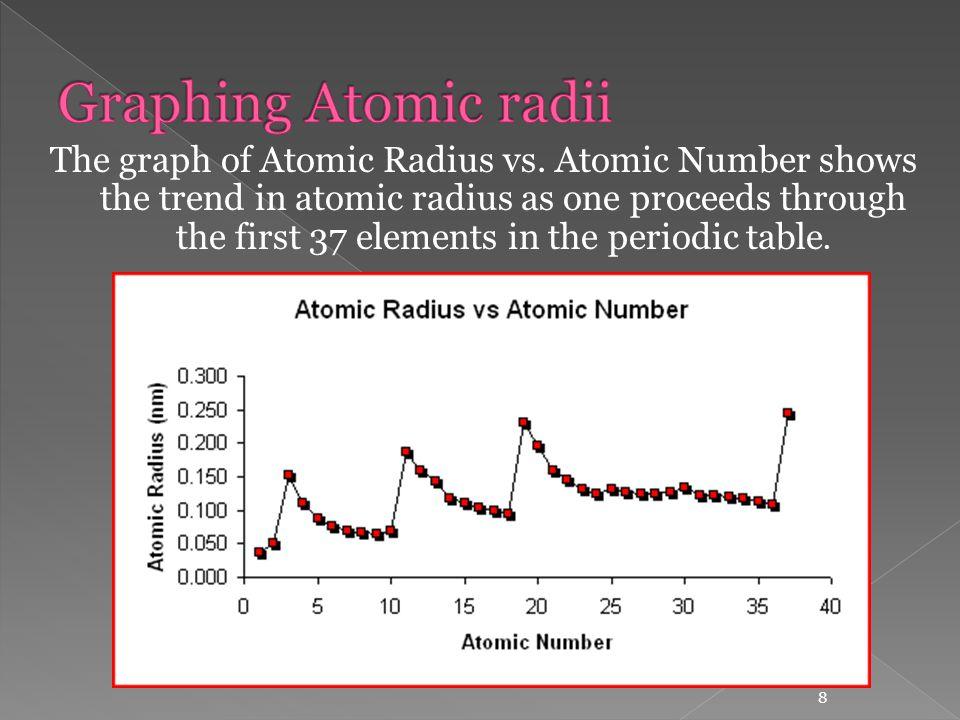 Ionic Radii Periodic Trend Graph