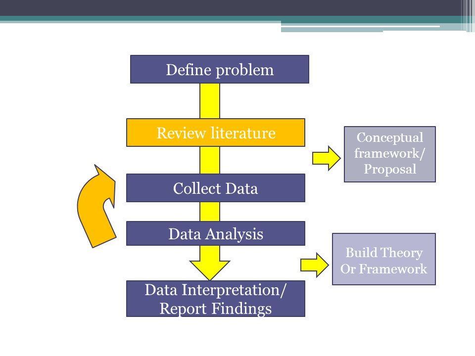 Qualitative Research Ppt Video Online Download